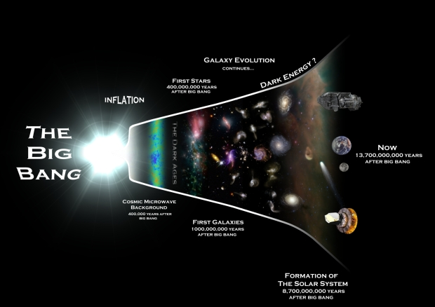 evolution of universe